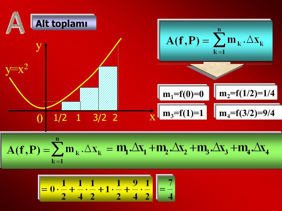 A y y=x2 x Alt toplamı m1=f(0)=0 m2=f(1/2)=1/4 m3=f(1)=1 m4=f(3/2)=9/4