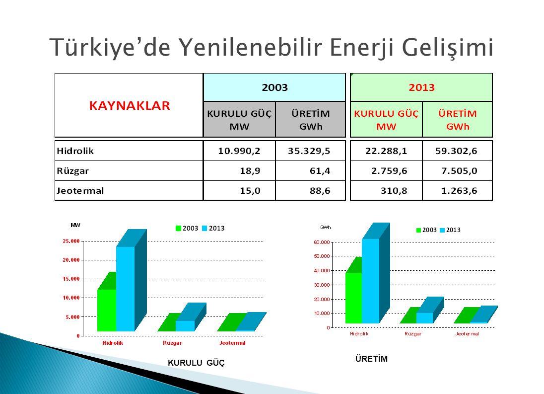 Türkiye'de Yenilenebilir Enerji Gelişimi
