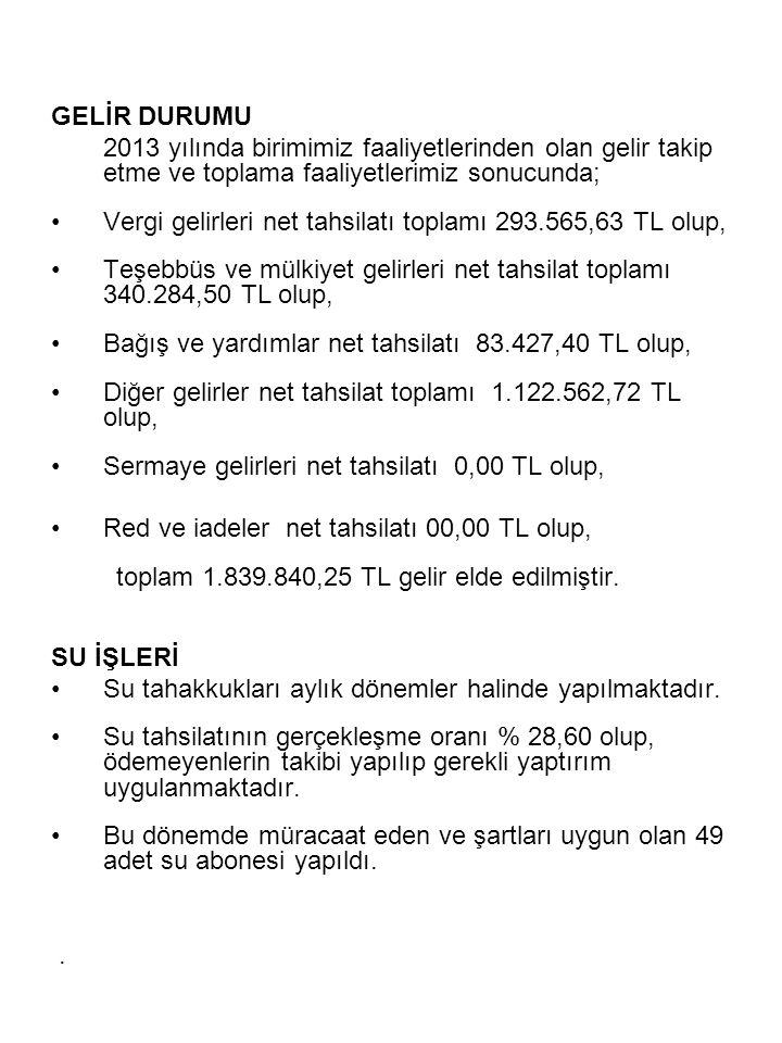 GELİR DURUMU 2013 yılında birimimiz faaliyetlerinden olan gelir takip etme ve toplama faaliyetlerimiz sonucunda;