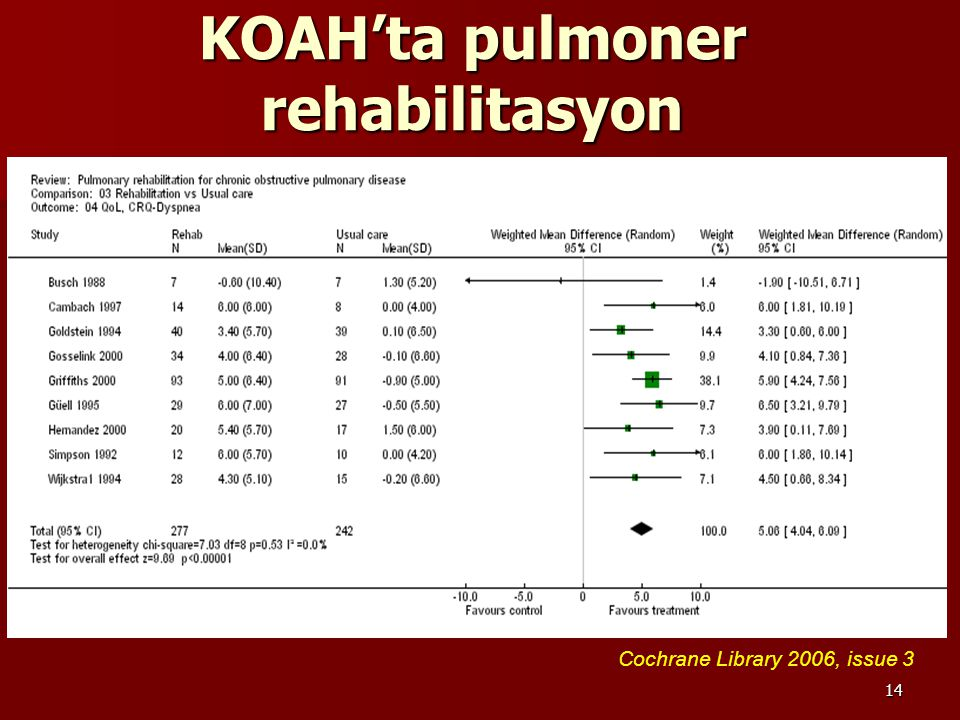 KOAH'ta pulmoner rehabilitasyon