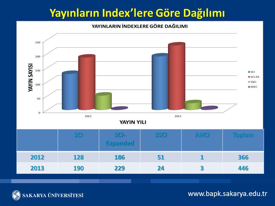 Yayınların Index'lere Göre Dağılımı