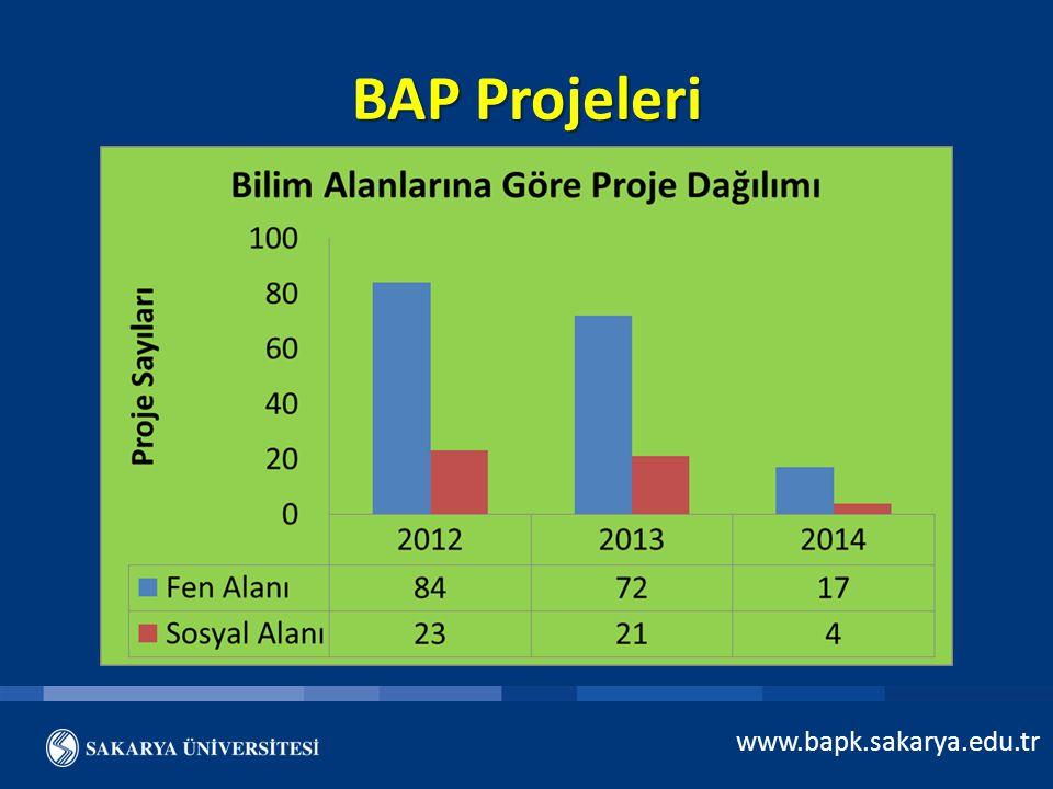 BAP Projeleri www.bapk.sakarya.edu.tr