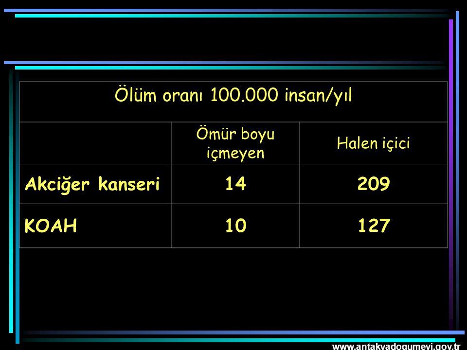 Ölüm oranı 100.000 insan/yıl Akciğer kanseri 14 209 KOAH 10 127