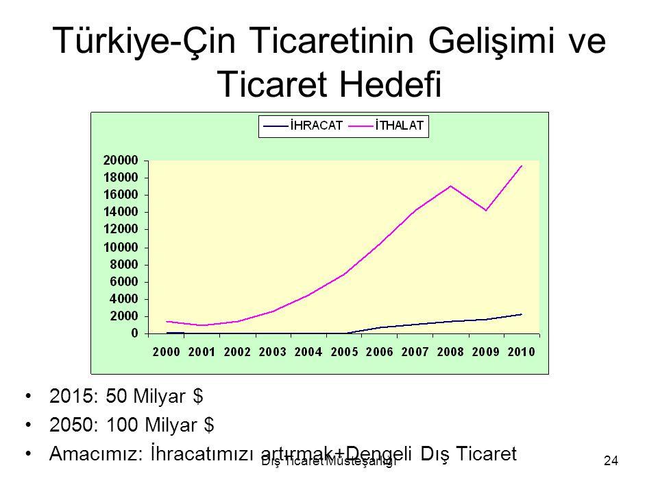 Türkiye-Çin Ticaretinin Gelişimi ve Ticaret Hedefi