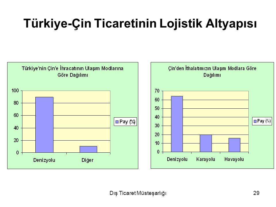 Türkiye-Çin Ticaretinin Lojistik Altyapısı