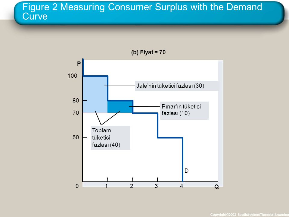 Figure 2 Measuring Consumer Surplus with the Demand Curve