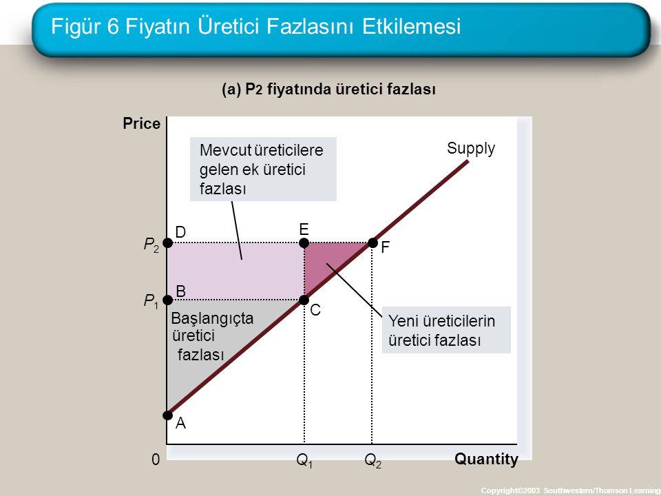 Figür 6 Fiyatın Üretici Fazlasını Etkilemesi
