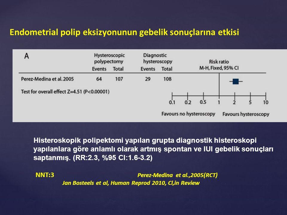 Endometrial polip eksizyonunun gebelik sonuçlarına etkisi