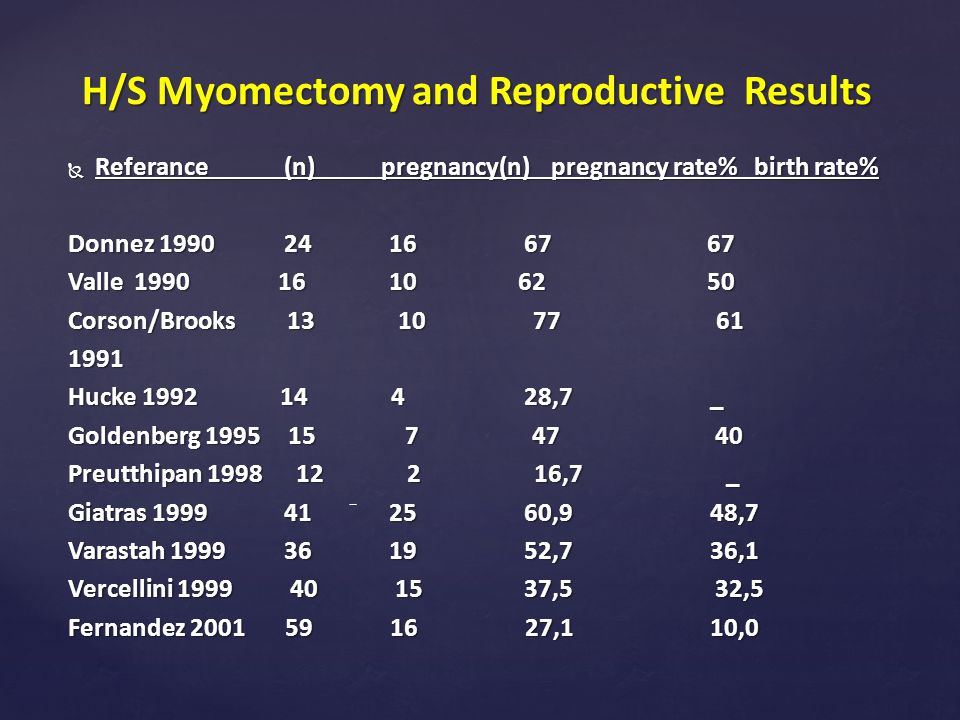 H/S Myomectomy and Reproductive Results