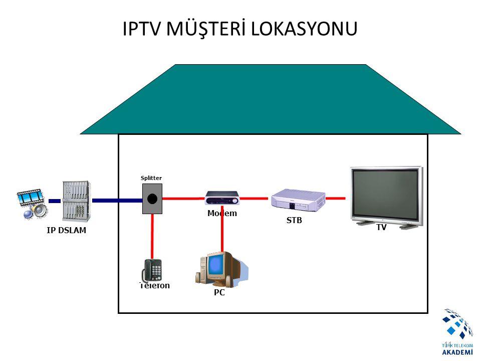 IPTV MÜŞTERİ LOKASYONU
