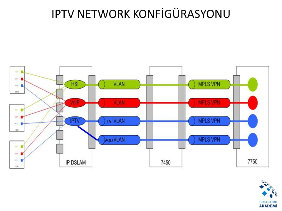 IPTV NETWORK KONFİGÜRASYONU