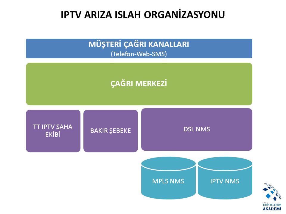 IPTV ARIZA ISLAH ORGANİZASYONU