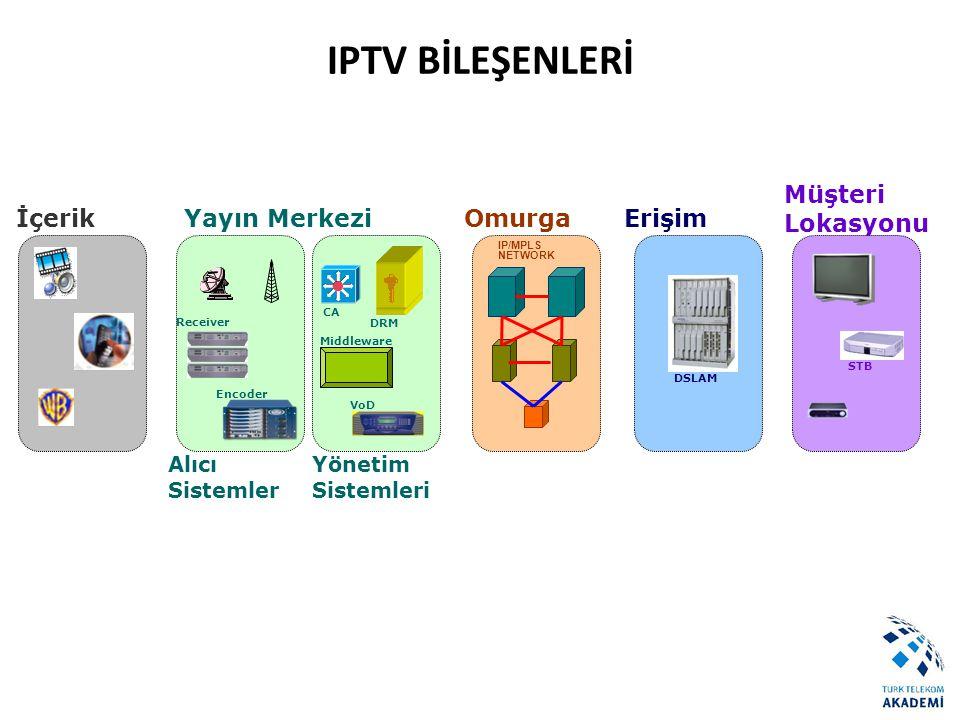 IPTV BİLEŞENLERİ Yayın Merkezi Omurga Erişim Müşteri Lokasyonu İçerik