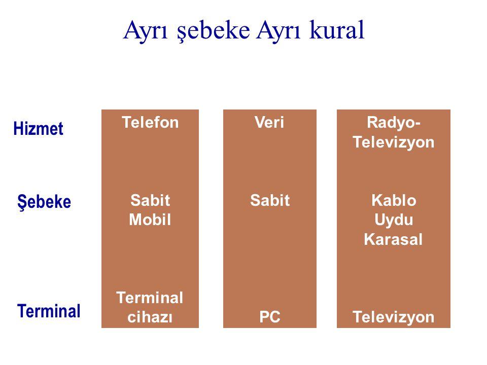 Ayrı şebeke Ayrı kural Hizmet Şebeke Terminal Telefon Sabit Mobil