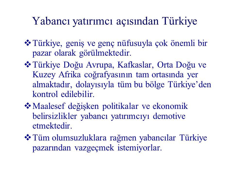 Yabancı yatırımcı açısından Türkiye