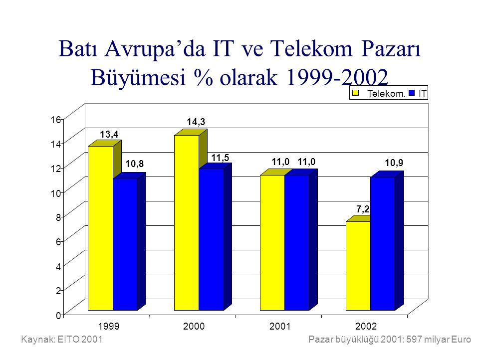 Batı Avrupa'da IT ve Telekom Pazarı Büyümesi % olarak 1999-2002