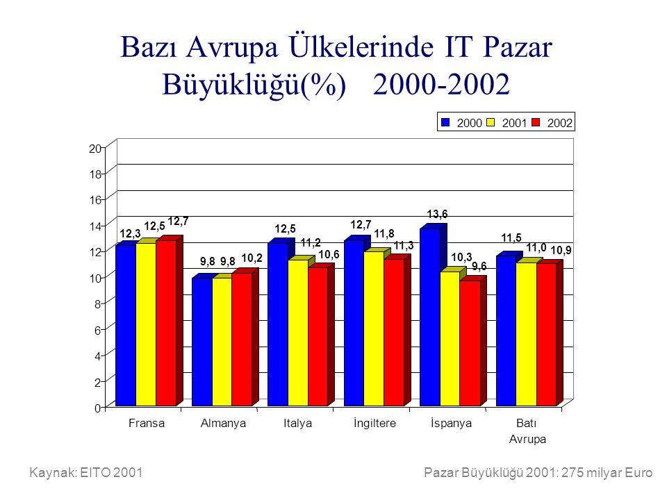 Bazı Avrupa Ülkelerinde IT Pazar Büyüklüğü(%) 2000-2002