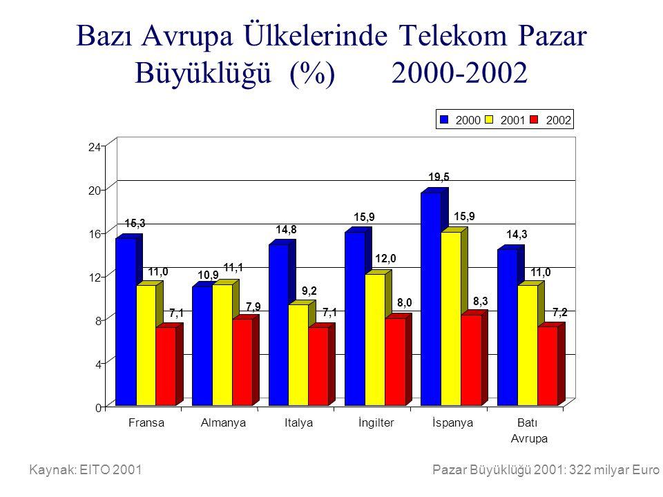 Bazı Avrupa Ülkelerinde Telekom Pazar Büyüklüğü (%) 2000-2002