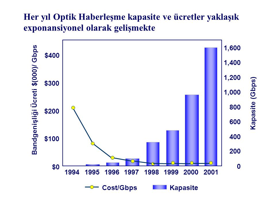 Bandgenişliği Ücreti $(000)/ Gbps