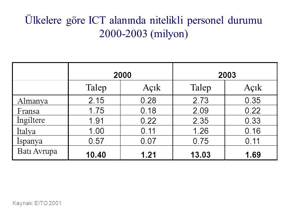 Ülkelere göre ICT alanında nitelikli personel durumu 2000-2003 (milyon)