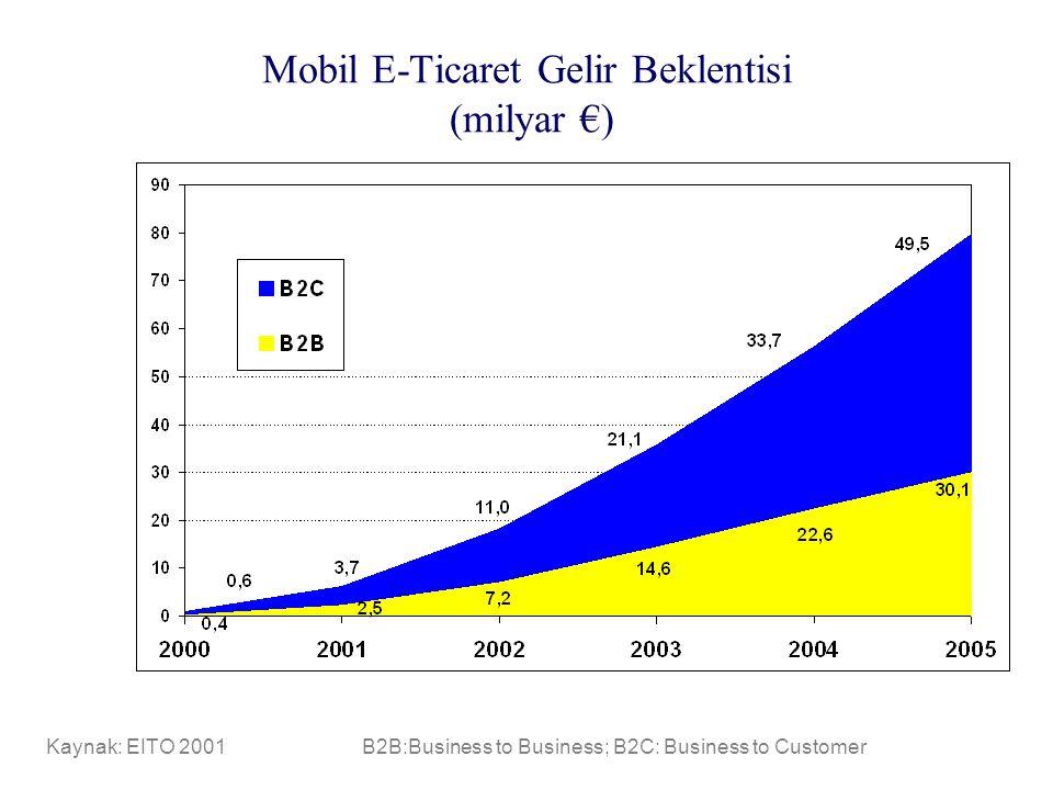 Mobil E-Ticaret Gelir Beklentisi (milyar €)