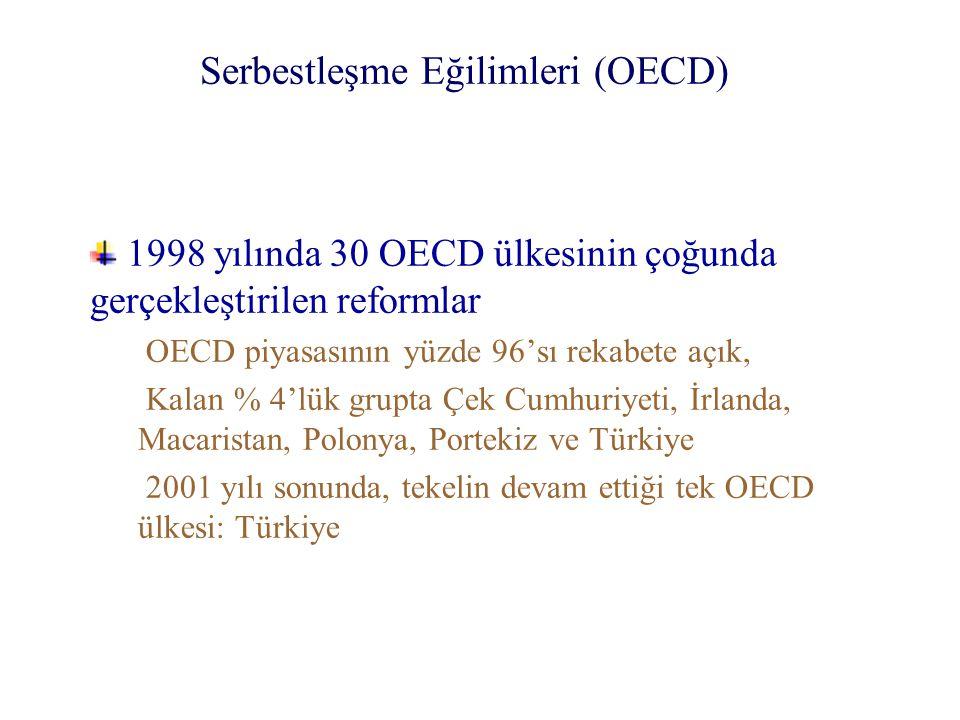 Serbestleşme Eğilimleri (OECD)