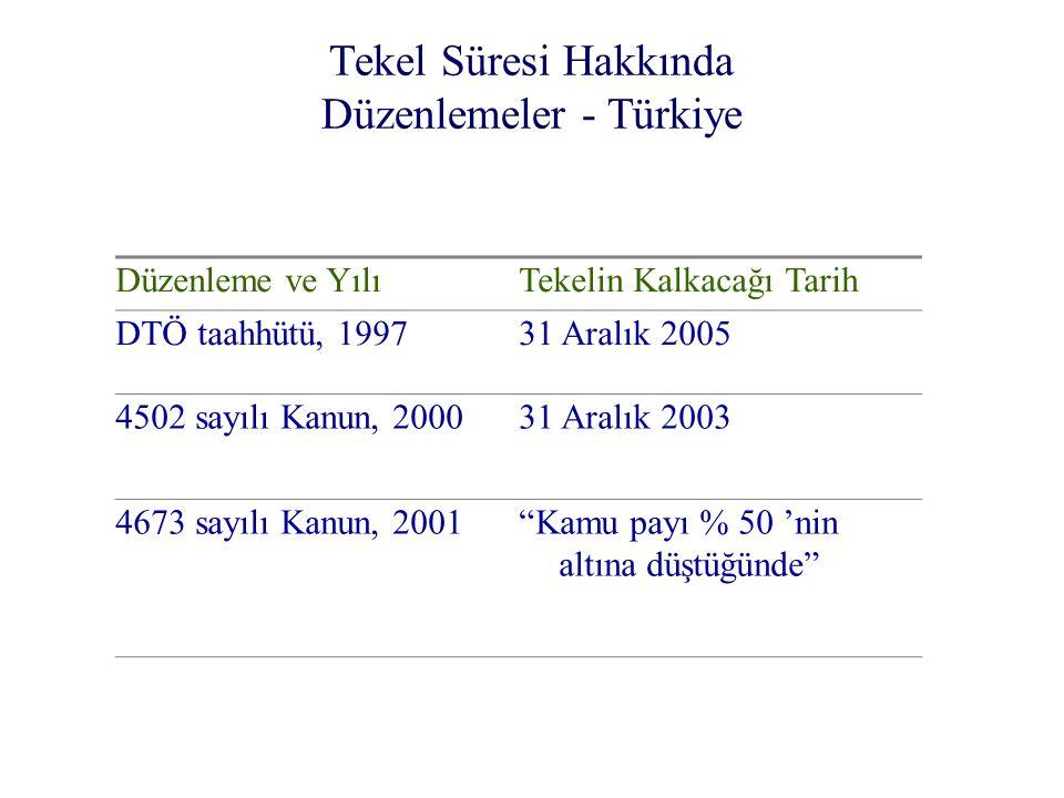 Tekel Süresi Hakkında Düzenlemeler - Türkiye