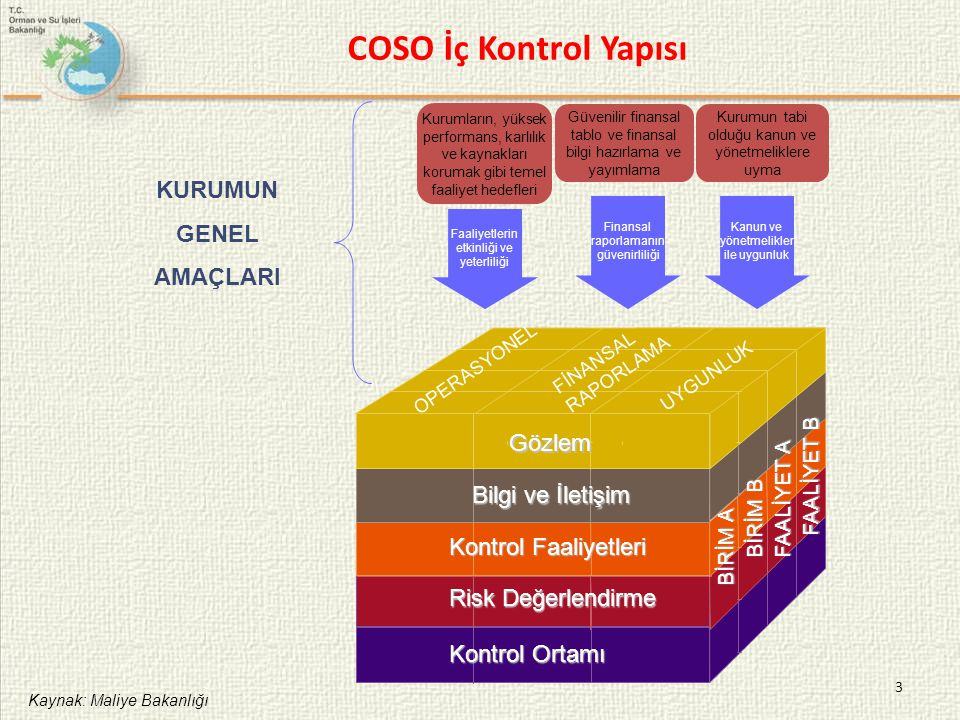 COSO İç Kontrol Yapısı KURUMUN GENEL AMAÇLARI Gözlem Bilgi ve İletişim