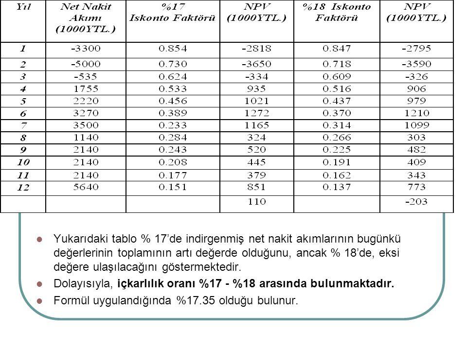 Yukarıdaki tablo % 17'de indirgenmiş net nakit akımlarının bugünkü değerlerinin toplamının artı değerde olduğunu, ancak % 18'de, eksi değere ulaşılacağını göstermektedir.