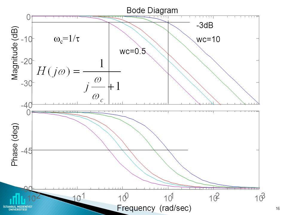 c=1/ -40 -30 -20 -10 Magnitude (dB) 10 -2 -1 1 2 3 -90 -45