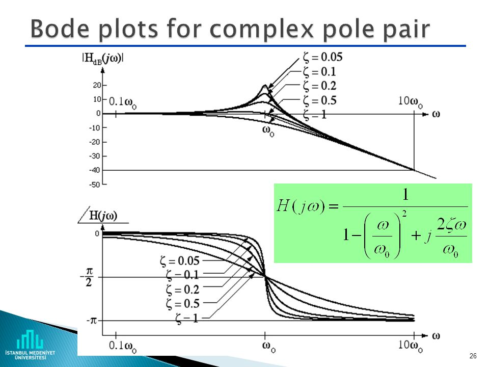 Bode plots for complex pole pair