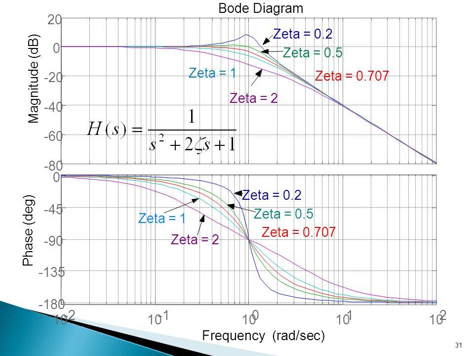 Bode Diagram 20. Zeta = 0.2. Zeta = 0.5. Zeta = 1. Zeta = 0.707. Magnitude (dB) -20. Zeta = 2.