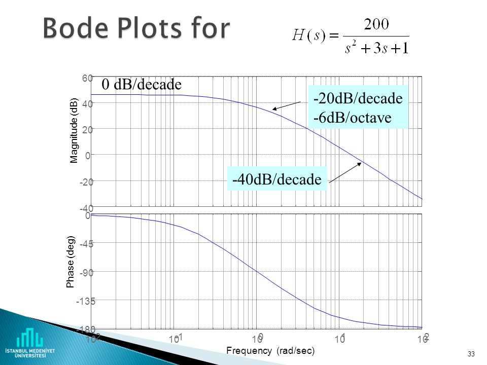 Bode Plots for 0 dB/decade -20dB/decade -6dB/octave -40dB/decade -40