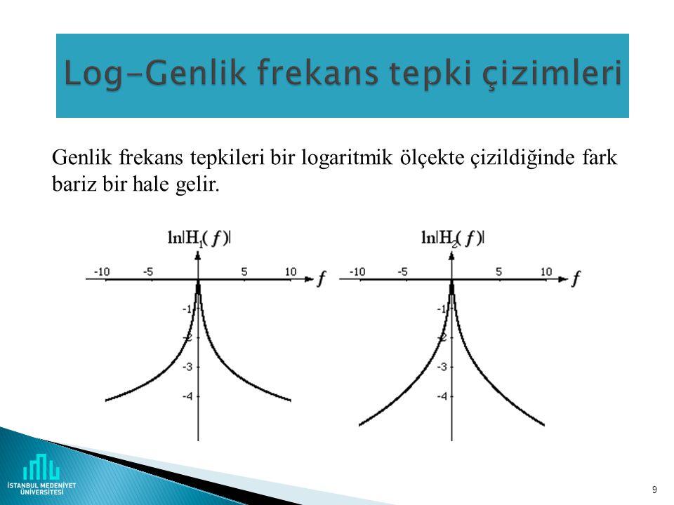 Log-Genlik frekans tepki çizimleri
