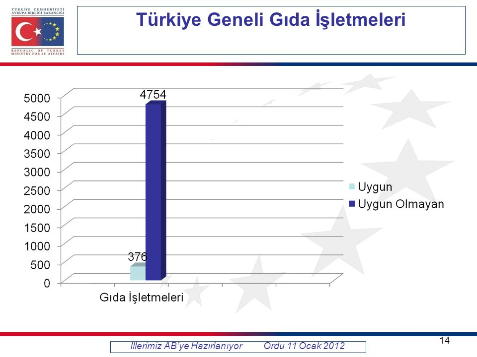 Türkiye Geneli Gıda İşletmeleri