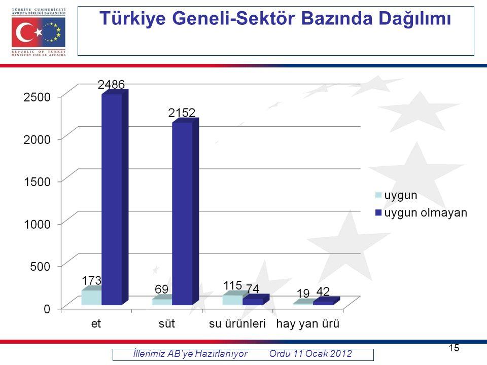 Türkiye Geneli-Sektör Bazında Dağılımı