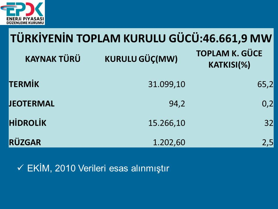 TÜRKİYENİN TOPLAM KURULU GÜCÜ:46.661,9 MW TOPLAM K. GÜCE KATKISI(%)