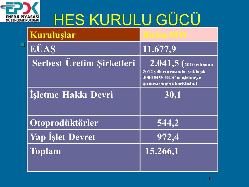 HES KURULU GÜCÜ Kuruluşlar Birim:MW EÜAŞ 11.677,9