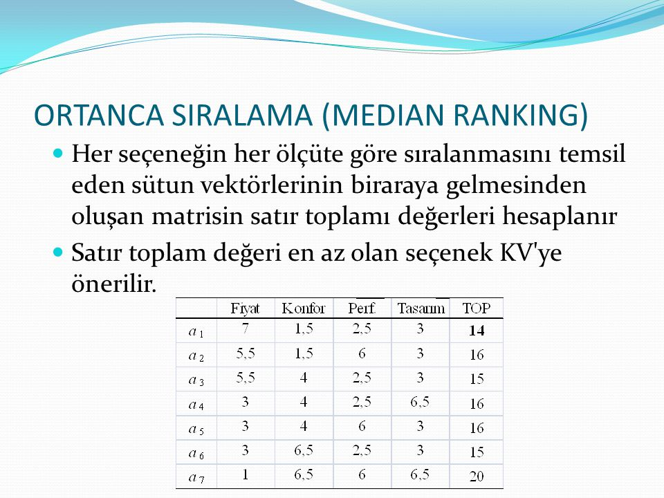 ORTANCA SIRALAMA (MEDIAN RANKING)