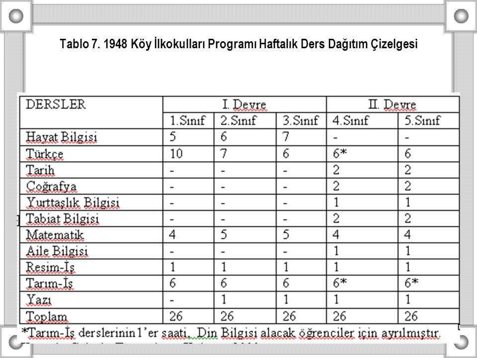 Tablo 7. 1948 Köy İlkokulları Programı Haftalık Ders Dağıtım Çizelgesi