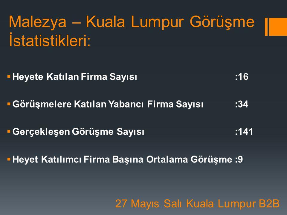 Malezya – Kuala Lumpur Görüşme İstatistikleri: