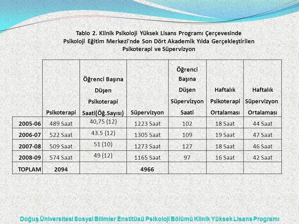 Tablo 2. Klinik Psikoloji Yüksek Lisans Programı Çerçevesinde