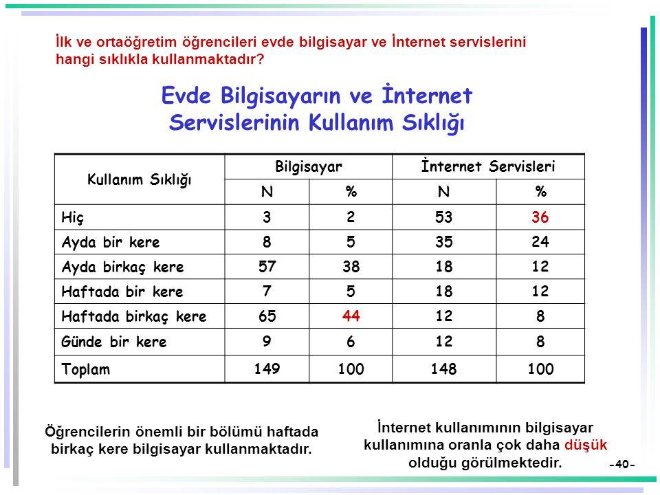 Evde Bilgisayarın ve İnternet Servislerinin Kullanım Sıklığı