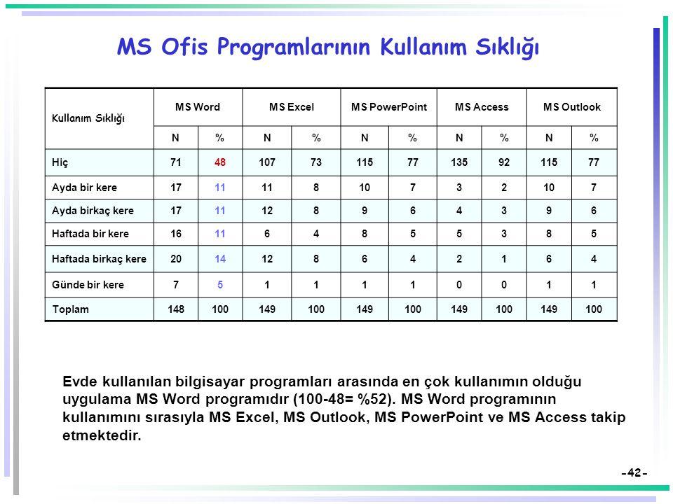 MS Ofis Programlarının Kullanım Sıklığı