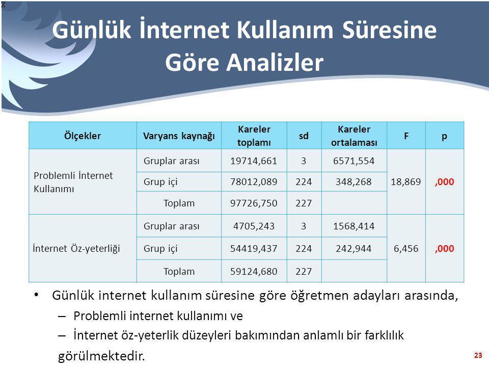 Günlük İnternet Kullanım Süresine Göre Analizler