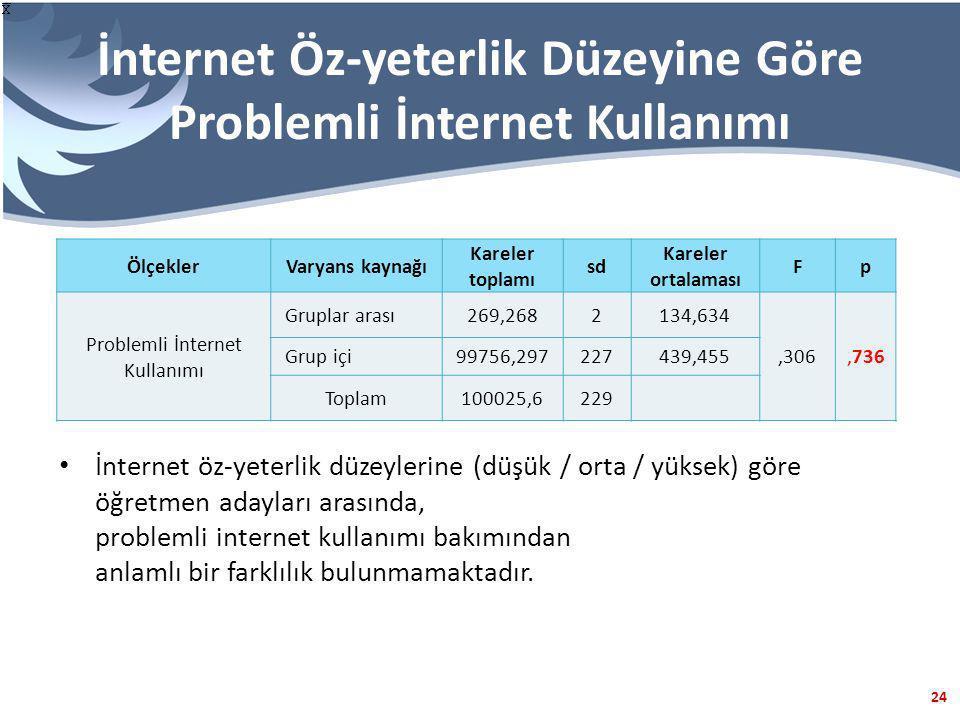 İnternet Öz-yeterlik Düzeyine Göre Problemli İnternet Kullanımı