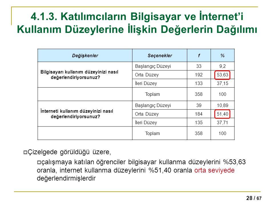 4.1.3. Katılımcıların Bilgisayar ve İnternet'i Kullanım Düzeylerine İlişkin Değerlerin Dağılımı