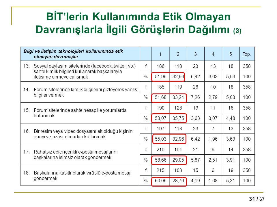 BİT'lerin Kullanımında Etik Olmayan Davranışlarla İlgili Görüşlerin Dağılımı (3)