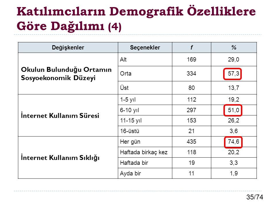 Katılımcıların Demografik Özelliklere Göre Dağılımı (4)