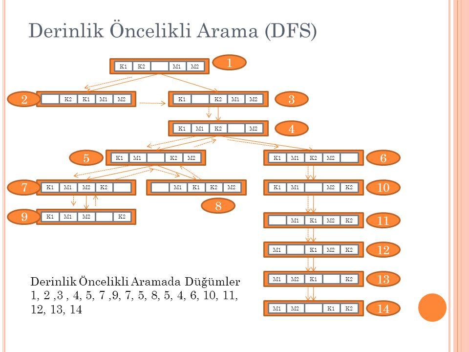 Derinlik Öncelikli Arama (DFS)
